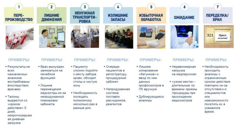 Что за проект «Бережливая поликлиника»: методические рекомендации и отзывы врачей